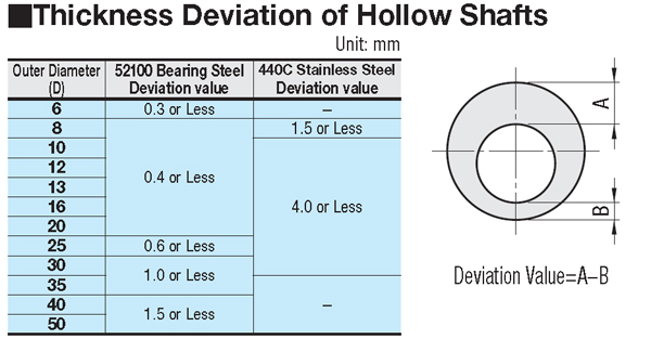 Hollow Shaft 1