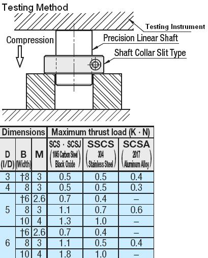 Shaft Collar Thrust Load