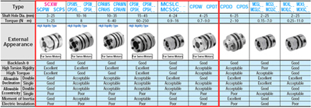 Couplings Disk type Part1