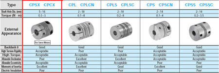 Couplings Slit type Part1