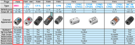 Couplings-Other Part1